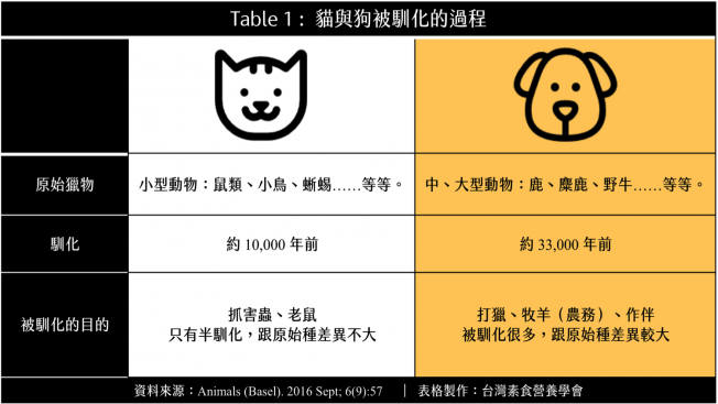 cats dogs table1