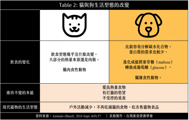 cats dogs table2