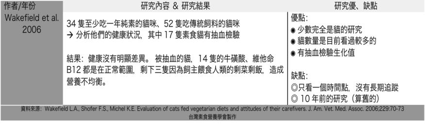 health veg pet 2