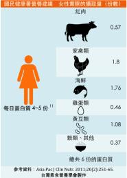 women meat